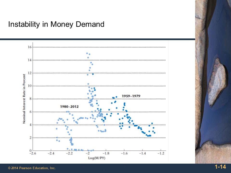 Instability in Money Demand 1-14 © 2014 Pearson Education, Inc.