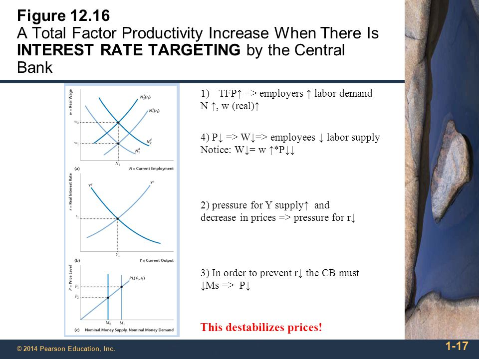 1-17 © 2014 Pearson Education, Inc. Figure 12.16 A Total Factor Productivity Increase When There Is INTEREST RATE TARGETING by the Central Bank 1)TFP↑