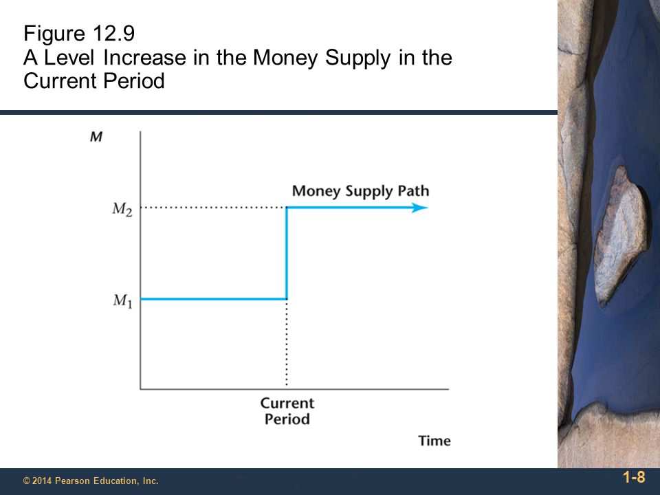 1-8 © 2014 Pearson Education, Inc. Figure 12.9 A Level Increase in the Money Supply in the Current Period