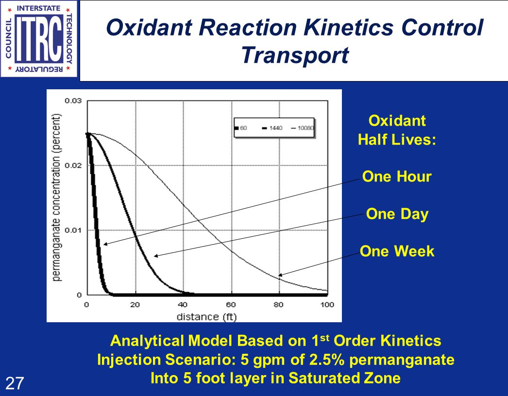 27 Oxidant Reaction Kinetics Control Transport Oxidant Half Lives: One Hour One Day One Week Analytical Model Based on 1 st Order Kinetics Injection Scenario: 5 gpm of 2.5% permanganate Into 5 foot layer in Saturated Zone