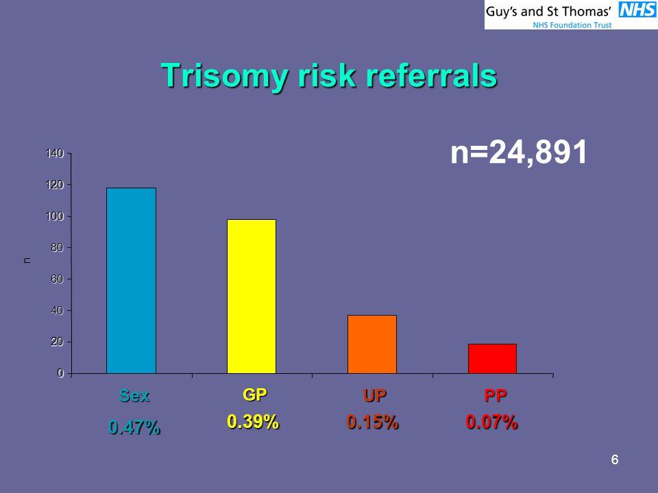 6 Trisomy risk referrals 0 20 40 60 80 100 120 140 SexGPUPPP n n=24,891 0.47% 0.39%0.15%0.07%