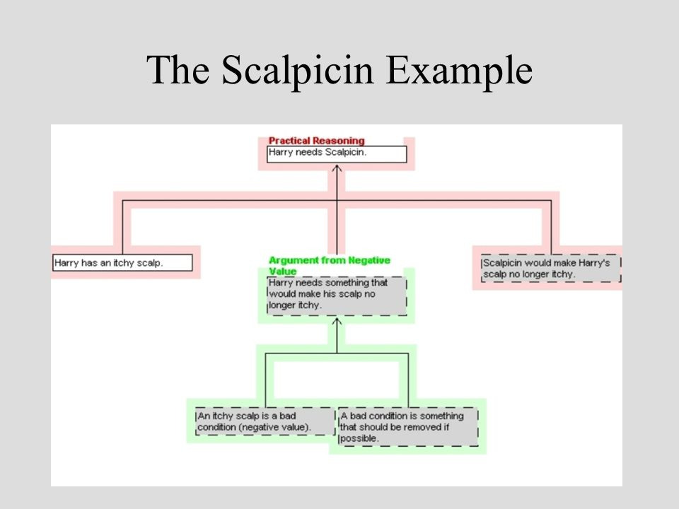 The Scalpicin Example