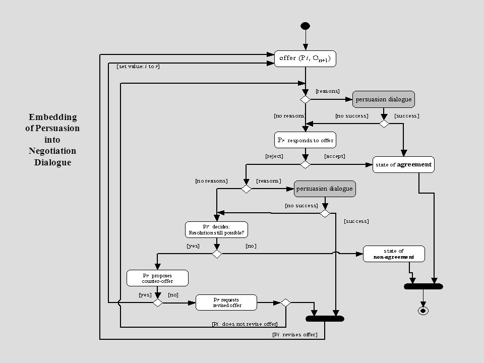 Embedding of Persuasion into Negotiation Dialogue