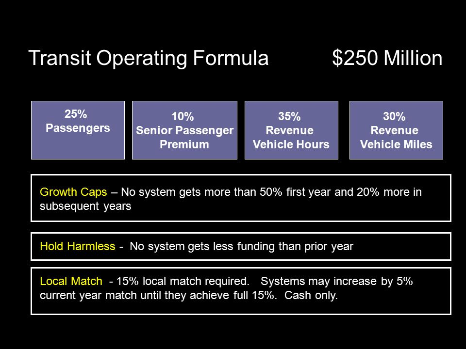 25% Passengers 10% Senior Passenger Premium 35% Revenue Vehicle Hours 30% Revenue Vehicle Miles Transit Operating Formula $250 Million Growth Caps – No system gets more than 50% first year and 20% more in subsequent years Hold Harmless - No system gets less funding than prior year Local Match - 15% local match required.