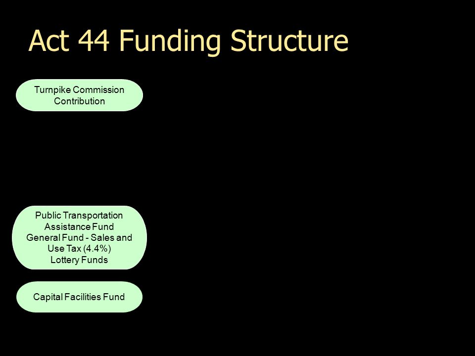 Act 44 Funding Structure Turnpike Commission Contribution Public Transportation Assistance Fund General Fund - Sales and Use Tax (4.4%) Lottery Funds Capital Facilities Fund Highways and Bridges Local Maintenance Expanded Highway and Bridge Program County Roads and Bridges Municipal Roads and Bridges