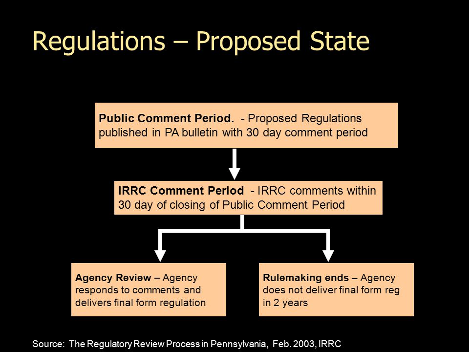 Regulations – Proposed State Public Comment Period.