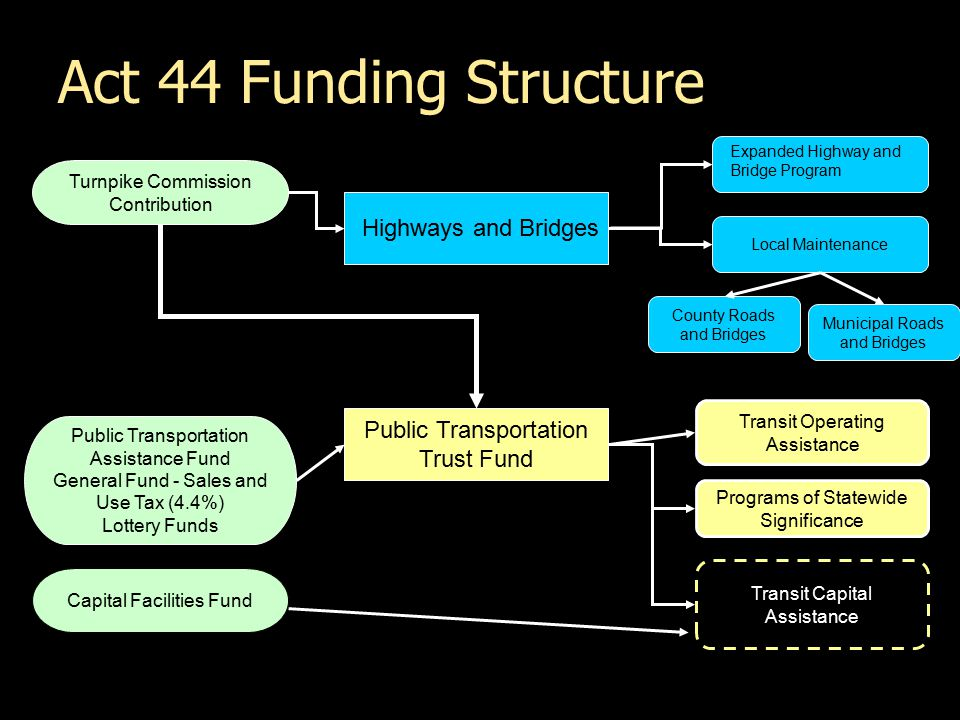 Act 44 Funding Structure Turnpike Commission Contribution Public Transportation Assistance Fund General Fund - Sales and Use Tax (4.4%) Lottery Funds Capital Facilities Fund Highways and Bridges Local Maintenance Expanded Highway and Bridge Program County Roads and Bridges Municipal Roads and Bridges Public Transportation Trust Fund Transit Operating Assistance Transit Capital Assistance Programs of Statewide Significance