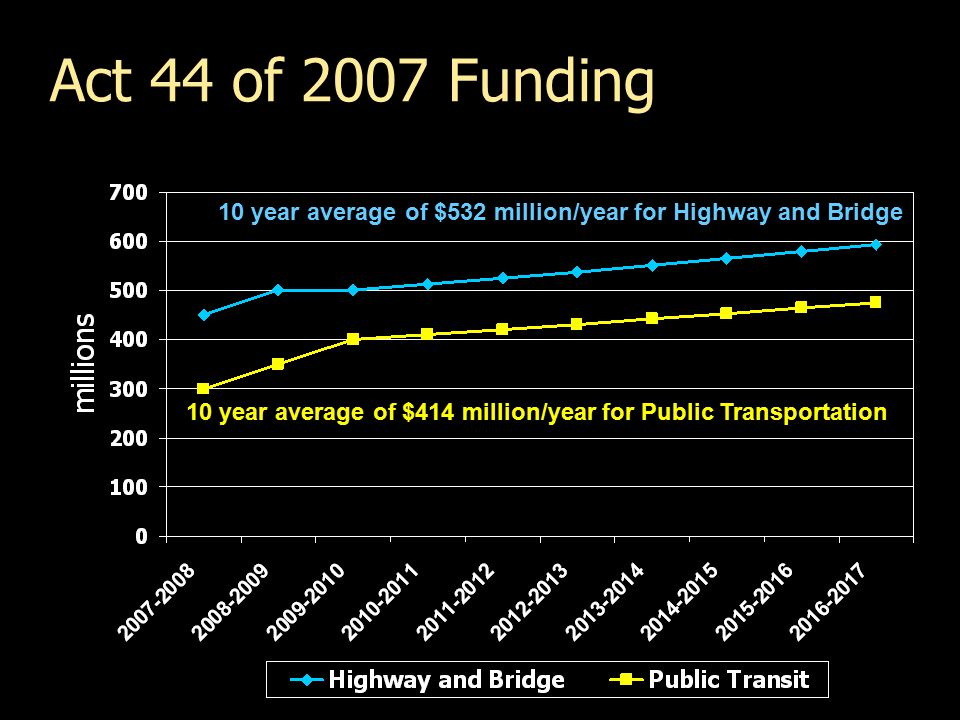 Act 44 of 2007 Funding 10 year average of $532 million/year for Highway and Bridge 10 year average of $414 million/year for Public Transportation