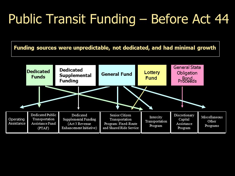 Public Transit Funding Funding sources are predictable, dedicated, inflation sensitive Public Transportation Trust Fund Transit Operating Assistance Programs of Statewide Significance Asset Improvement Program Capital Improvements Program New Initiatives Capital Assistance
