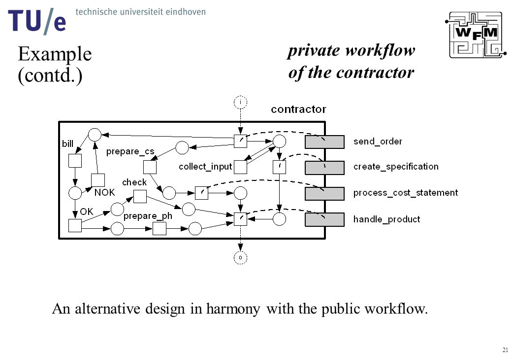 21 Example (contd.) An alternative design in harmony with the public workflow. private workflow of the contractor