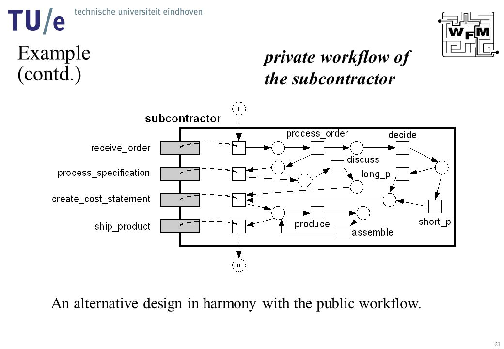 23 Example (contd.) private workflow of the subcontractor An alternative design in harmony with the public workflow.