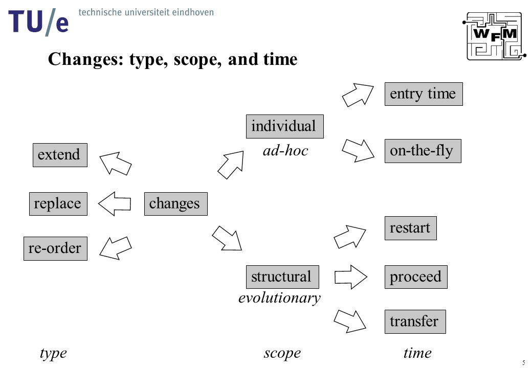 5 Changes: type, scope, and time changes restart on-the-fly entry time structural individual proceed transfer extend replace re-order scope time type