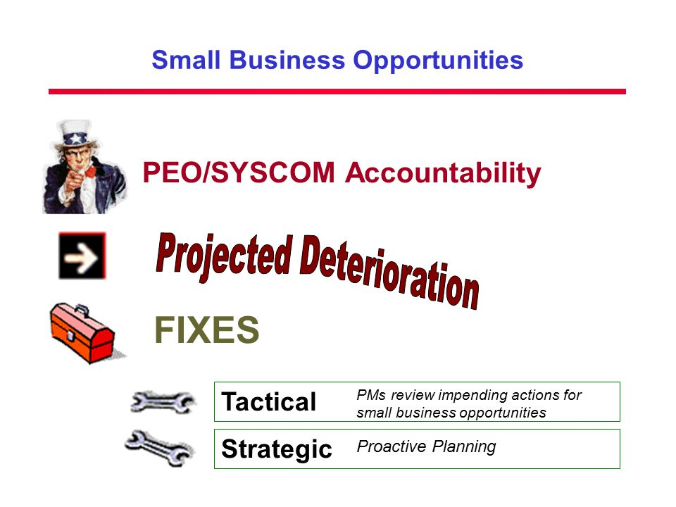 Small Business Opportunities PEO/SYSCOM Accountability FIXES Tactical Strategic PMs review impending actions for small business opportunities Proactive Planning
