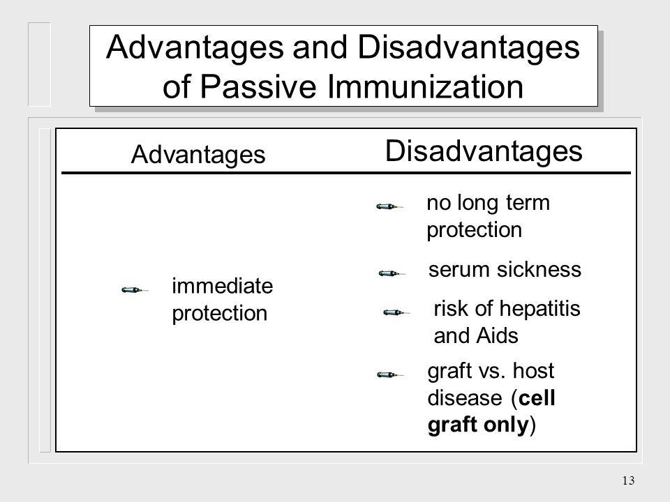 12 disease indication antibody source Passive Immunization human, horsediphtheria, tetanusprophylaxis, therapy vericella zoster human immunodeficienci