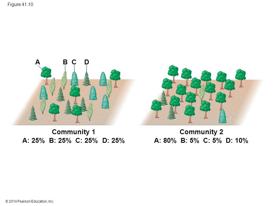 © 2014 Pearson Education, Inc. Figure 41.10 Community 2 B: 5% A: 80%C: 5% D: 10% Community 1 B: 25%A: 25% C: 25% D: 25% DCBA