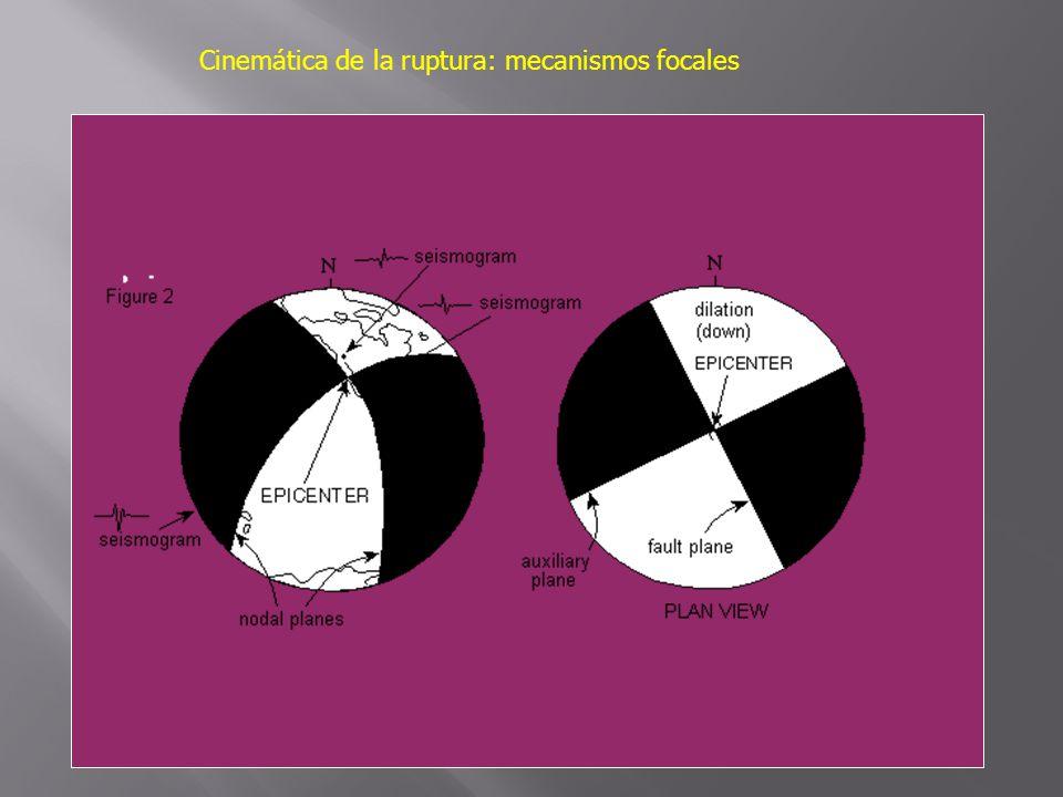 Cinemática de la ruptura: mecanismos focales