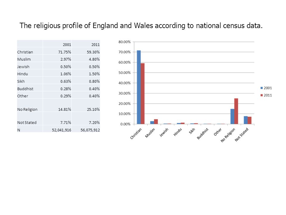 The religious profile of England and Wales according to national census data.