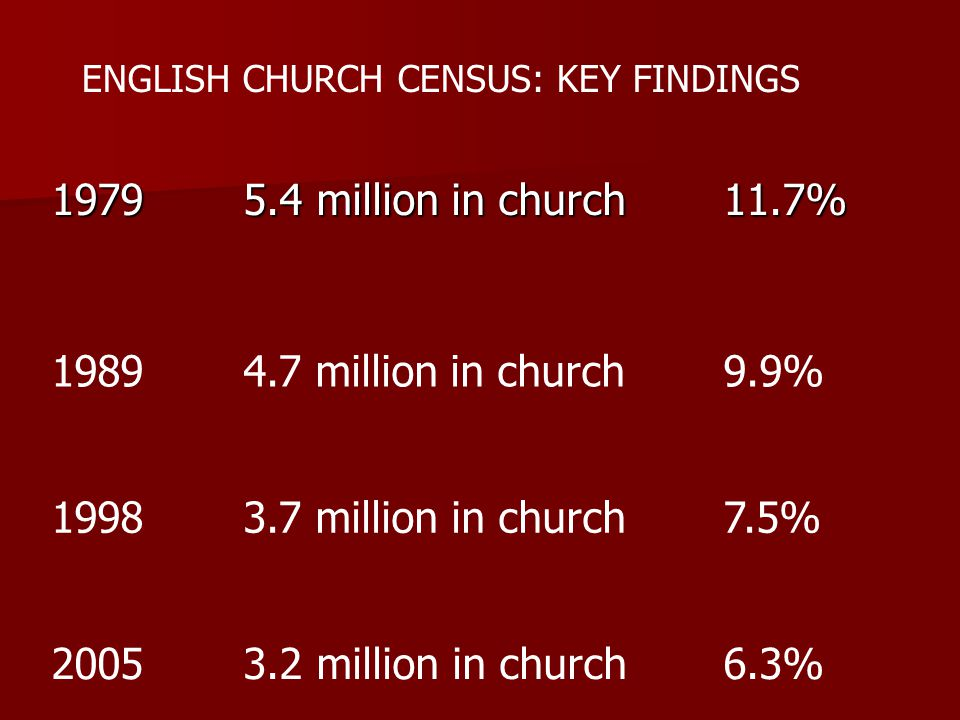 19795.4 million in church11.7% 19894.7 million in church9.9% 19983.7 million in church7.5% 20053.2 million in church6.3% ENGLISH CHURCH CENSUS: KEY FINDINGS