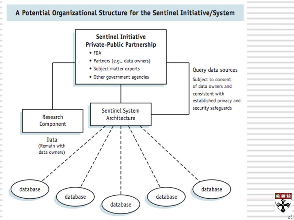 Sentinel Architecture 29