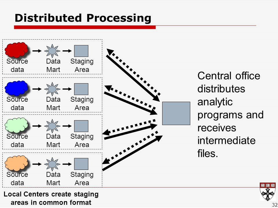 32 Distributed Processing Local Centers create staging areas in common format Central office distributes analytic programs and receives intermediate files.