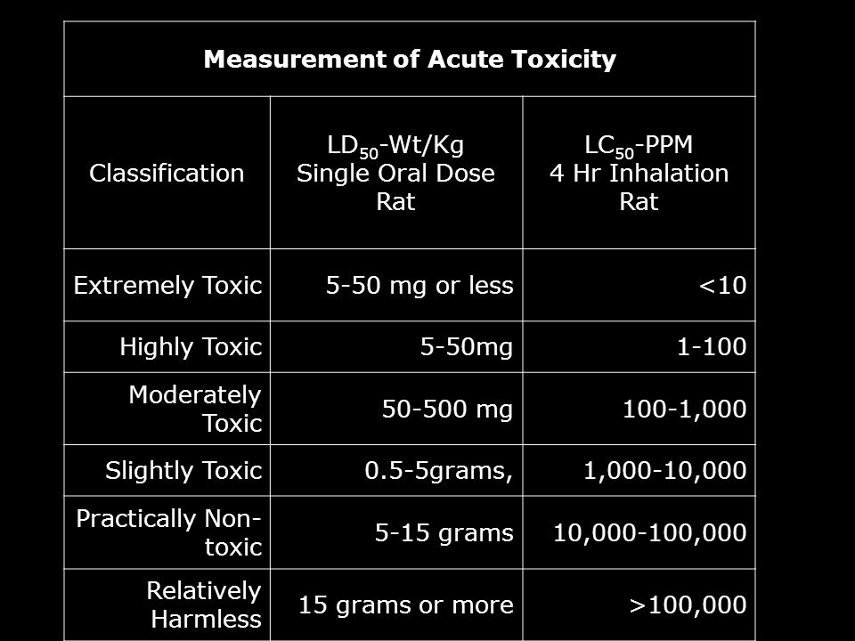 Measurement of Acute Toxicity Classification LD 50 -Wt/Kg Single Oral Dose Rat LC 50 -PPM 4 Hr Inhalation Rat Extremely Toxic5-50 mg or less<10 Highly Toxic5-50mg1-100 Moderately Toxic 50-500 mg100-1,000 Slightly Toxic0.5-5grams,1,000-10,000 Practically Non- toxic 5-15 grams10,000-100,000 Relatively Harmless 15 grams or more>100,000