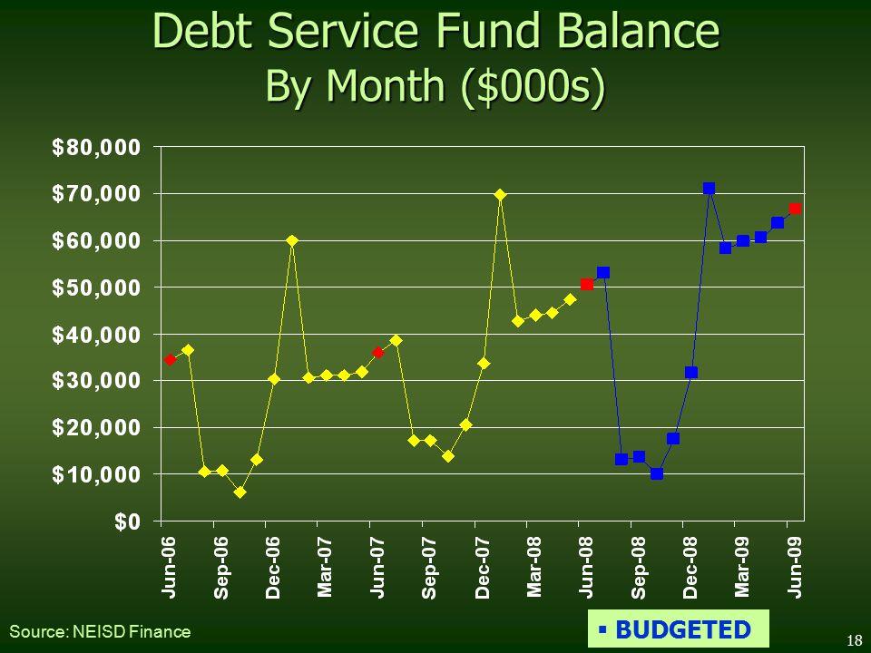 18 Debt Service Fund Balance By Month ($000s) Source: NEISD Finance  BUDGETED