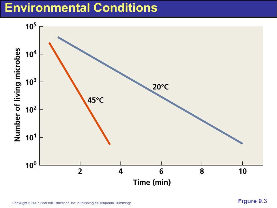 Copyright © 2007 Pearson Education, Inc. publishing as Benjamin Cummings Environmental Conditions Figure 9.3