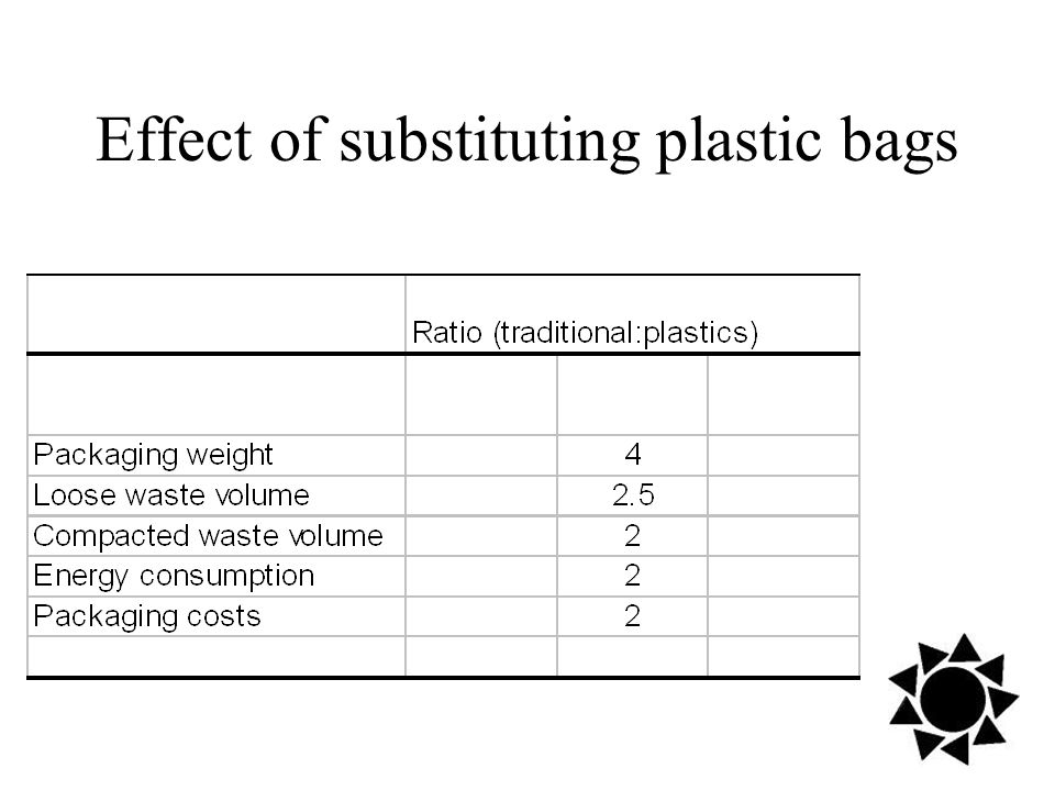 Effect of substituting plastic bags