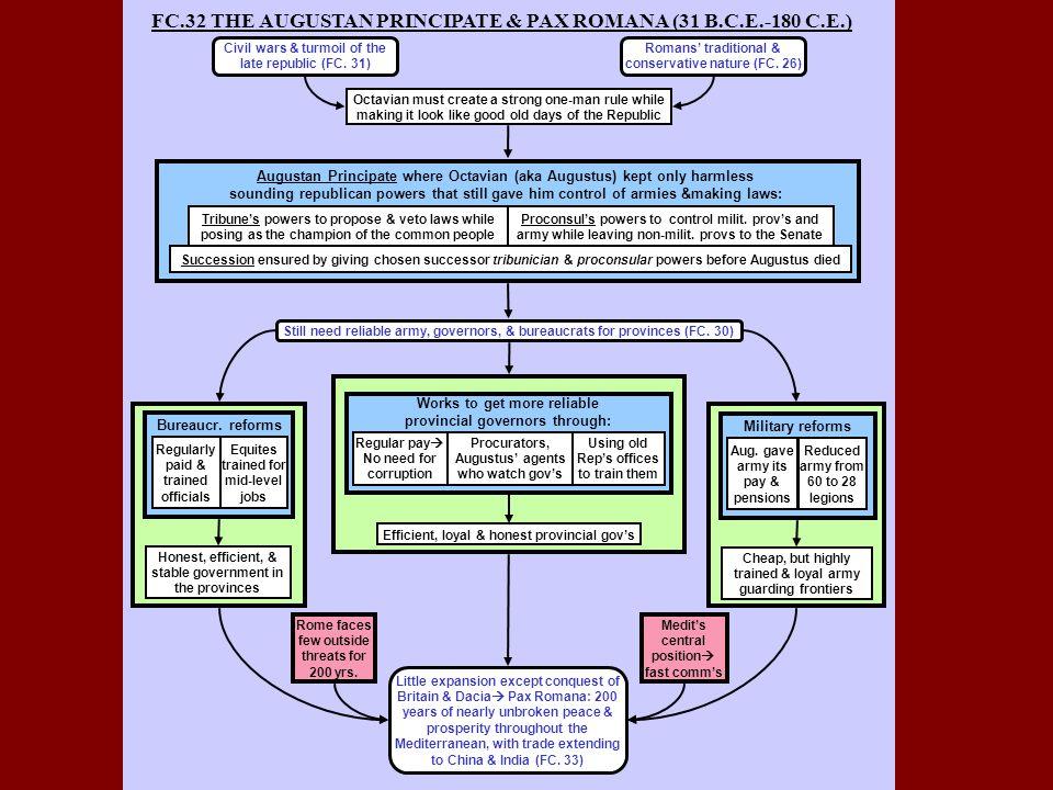 FC.32 THE AUGUSTAN PRINCIPATE & PAX ROMANA (31 B.C.E.-180 C.E.) Little expansion except conquest of Britain & Dacia  Pax Romana: 200 years of nearly