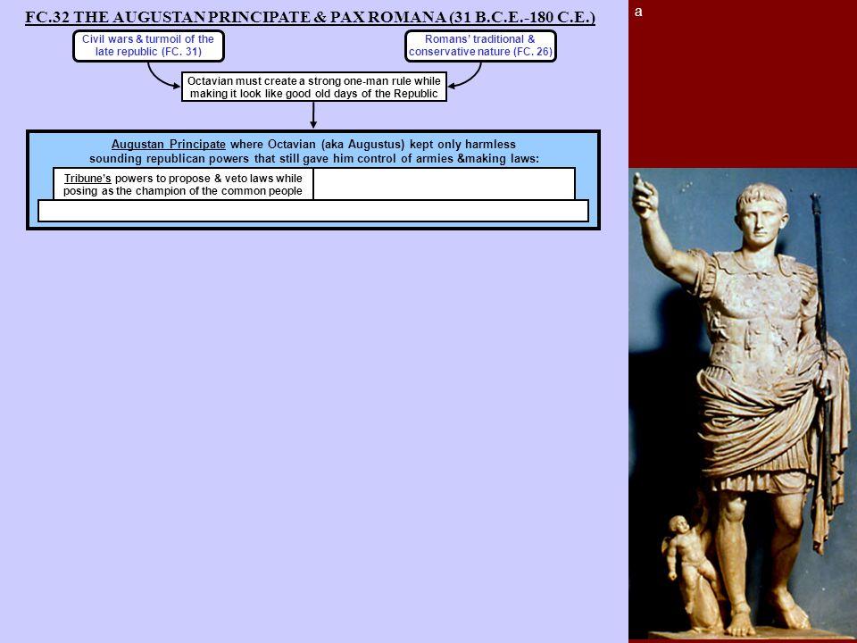 FC.32 THE AUGUSTAN PRINCIPATE & PAX ROMANA (31 B.C.E.-180 C.E.) a Civil wars & turmoil of the late republic (FC. 31) Romans' traditional & conservativ