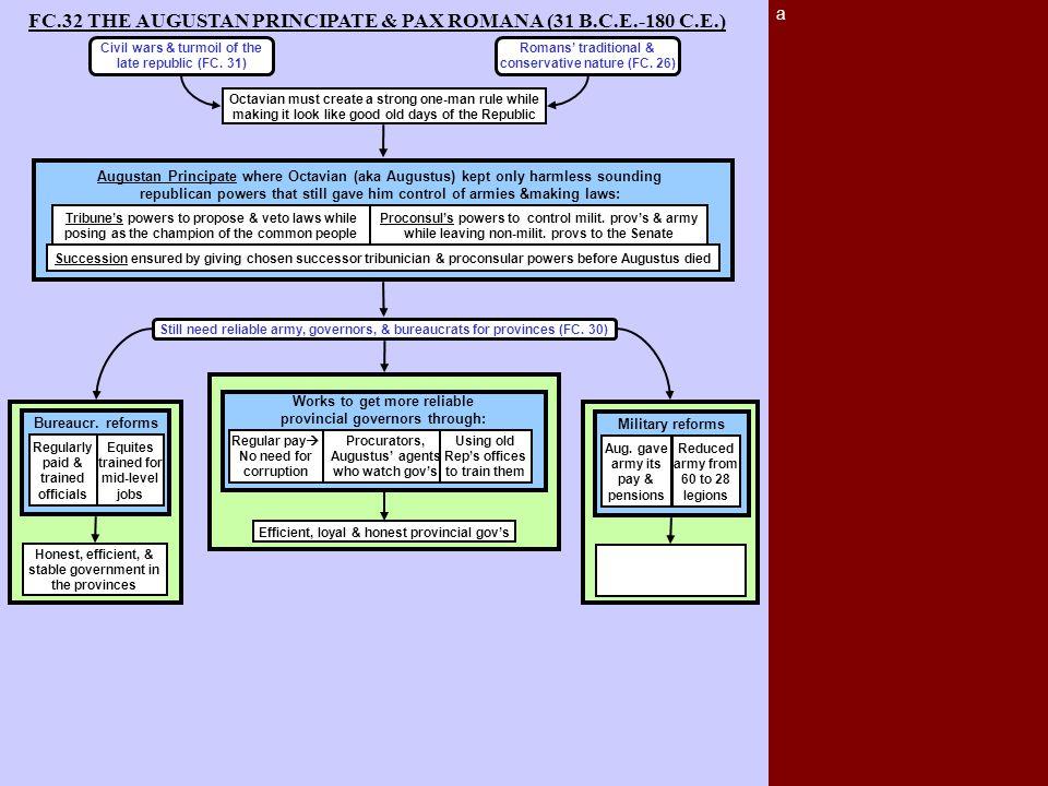 a FC.32 THE AUGUSTAN PRINCIPATE & PAX ROMANA (31 B.C.E.-180 C.E.) Bureaucr. reforms Honest, efficient, & stable government in the provinces Regularly