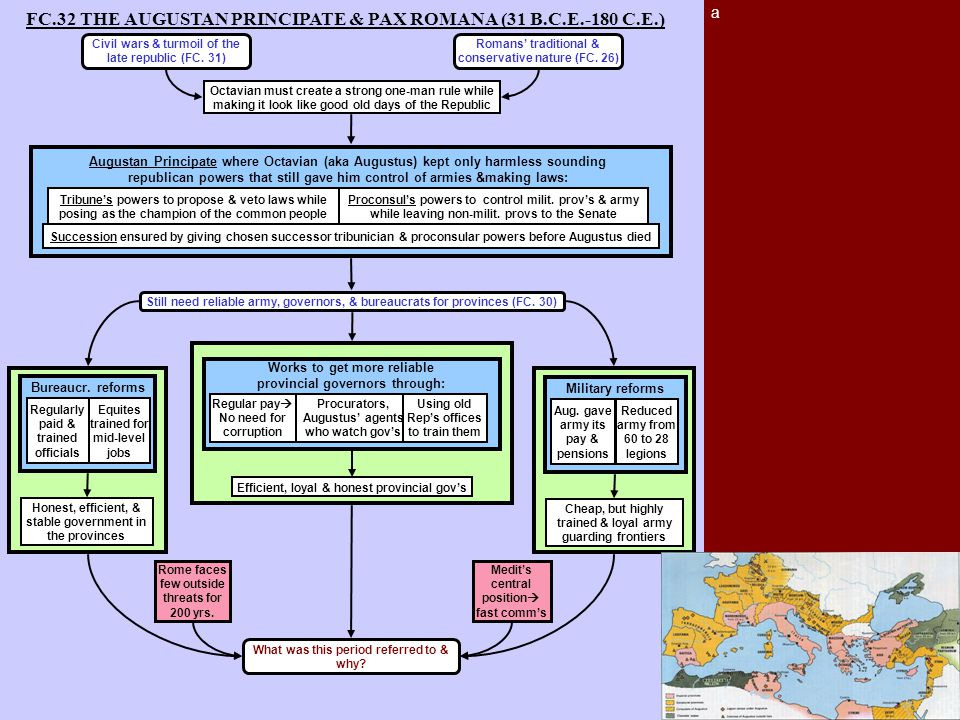 a FC.32 THE AUGUSTAN PRINCIPATE & PAX ROMANA (31 B.C.E.-180 C.E.) What was this period referred to & why? Bureaucr. reforms Honest, efficient, & stabl