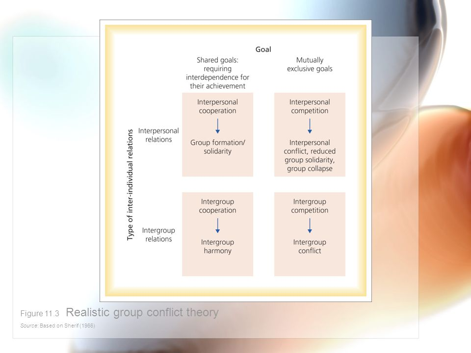 Figure 11.3 Realistic group conflict theory Source: Based on Sherif (1966)
