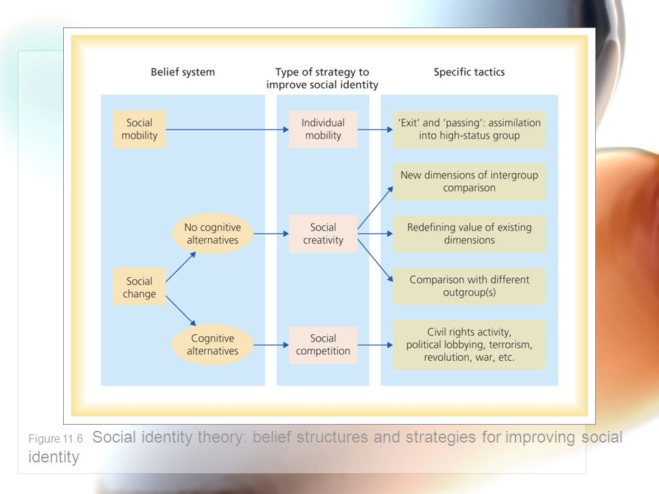 Figure 11.6 Social identity theory: belief structures and strategies for improving social identity