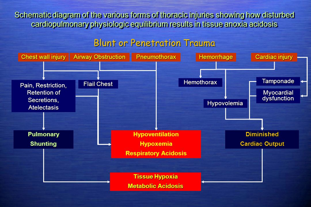 Blunt or Penetration Trauma Schematic diagram of the various forms of thoracic injuries showing how disturbed cardiopulmonary physiologic equilibrium