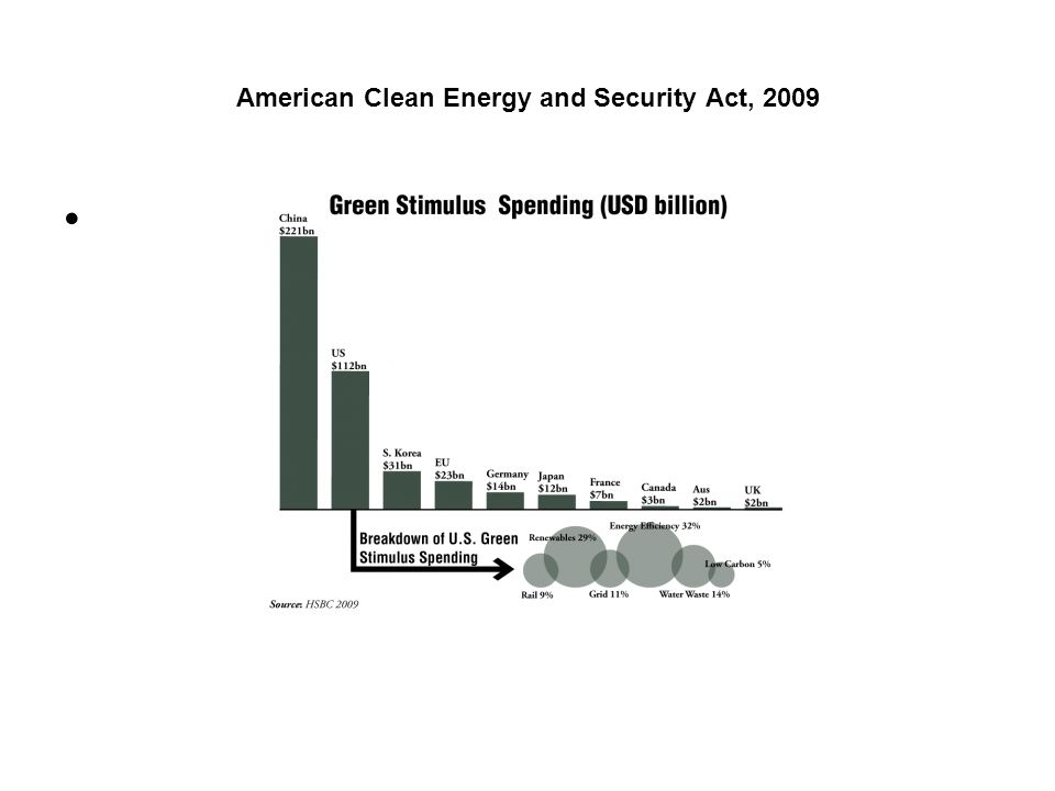 American Clean Energy and Security Act, 2009