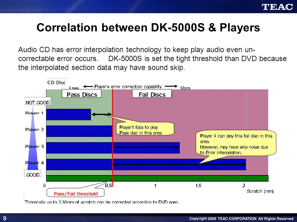 9 Audio CD has error interpolation technology to keep play audio even un- correctable error occurs. DK-5000S is set the tight threshold than DVD becau