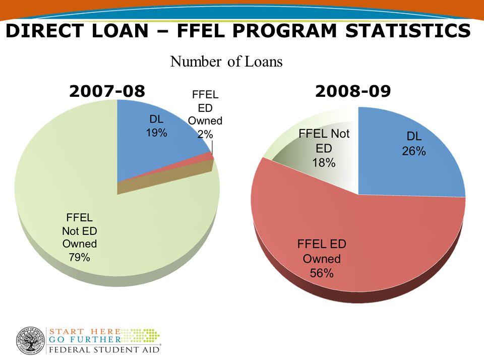 DIRECT LOAN – FFEL PROGRAM STATISTICS 2007-082008-09 Number of Loans