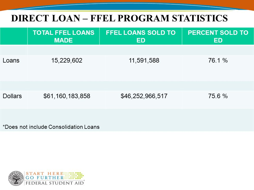 TOTAL FFEL LOANS MADE FFEL LOANS SOLD TO ED PERCENT SOLD TO ED Loans15,229,60211,591,58876.1 % Dollars$61,160,183,858$46,252,966,51775.6 % *Does not include Consolidation Loans DIRECT LOAN – FFEL PROGRAM STATISTICS