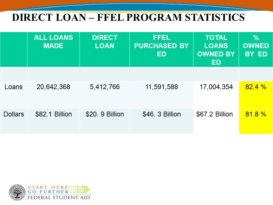 ALL LOANS MADE DIRECT LOAN FFEL PURCHASED BY ED TOTAL LOANS OWNED BY ED % OWNED BY ED Loans20,642,3685,412,76611,591,58817,004,35482.4 % Dollars$82.1 Billion$20.