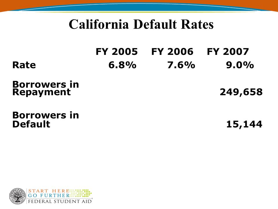 California Default Rates FY 2005FY 2006FY 2007 Rate 6.8% 7.6% 9.0% Borrowers in Repayment 249,658 Borrowers in Default 15,144
