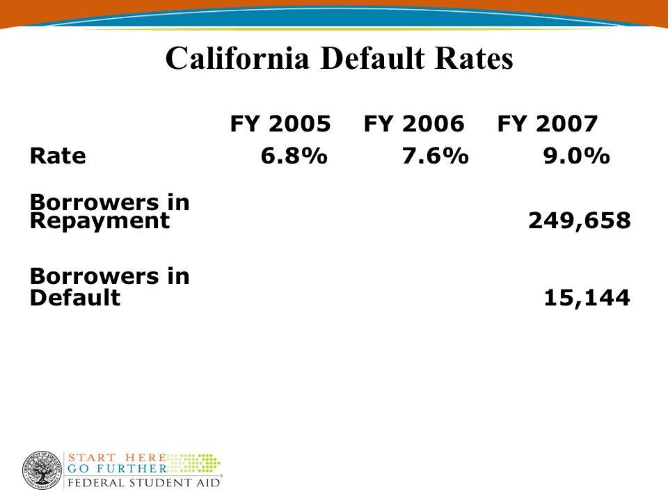 Cohort Default Rates
