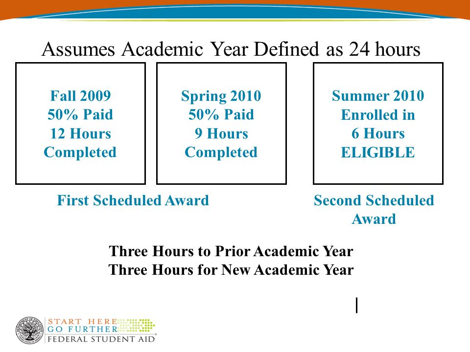 Spring 2010 50% Paid 9 Hours Completed Fall 2009 50% Paid 12 Hours Completed First Scheduled Award Summer 2010 Enrolled in 6 Hours ELIGIBLE Second Scheduled Award Assumes Academic Year Defined as 24 hours Three Hours to Prior Academic Year Three Hours for New Academic Year