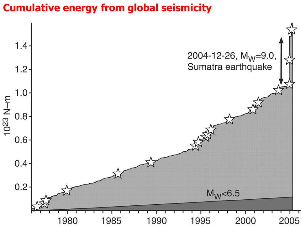 From Lay et al 2005, Science Cumulative energy from global seismicity