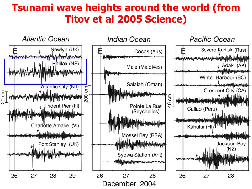 Tsunami wave heights around the world (from Titov et al 2005 Science)