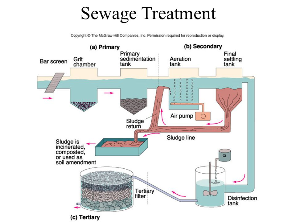 Air Stripping Air stripping is the process of forcing air through polluted groundwater or surface water to remove harmful chemicals.