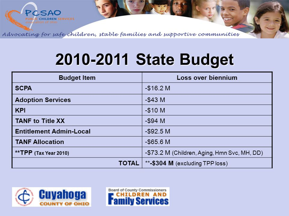 2010-2011 State Budget Budget ItemLoss over biennium SCPA-$16.2 M Adoption Services-$43 M KPI-$10 M TANF to Title XX-$94 M Entitlement Admin-Local-$92.5 M TANF Allocation-$65.6 M **TPP (Tax Year 2010) -$73.2 M (Children, Aging, Hmn Svc, MH, DD) TOTAL**-$304 M (excluding TPP loss)