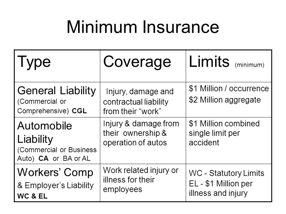 Minimum Insurance TypeCoverageLimits (minimum) General Liability (Commercial or Comprehensive) CGL Injury, damage and contractual liability from their work $1 Million / occurrence $2 Million aggregate Automobile Liability (Commercial or Business Auto) CA or BA or AL Injury & damage from their ownership & operation of autos $1 Million combined single limit per accident Workers' Comp & Employer's Liability WC & EL Work related injury or illness for their employees WC - Statutory Limits EL - $1 Million per illness and injury