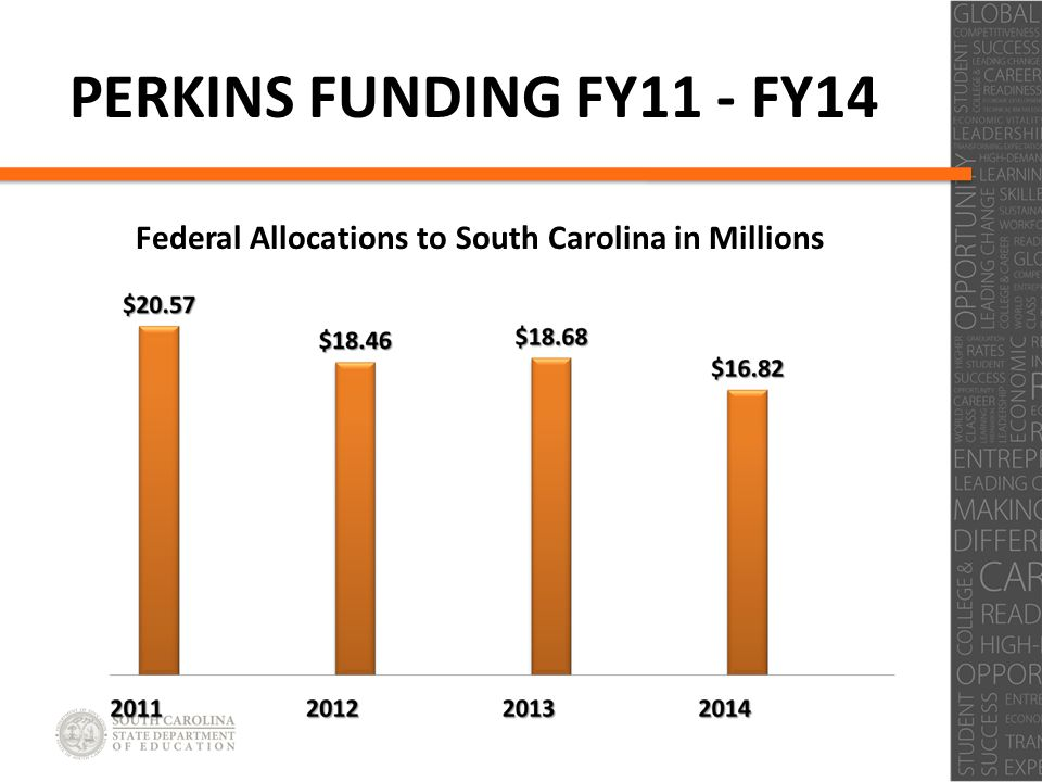 Click to edit Master title style Click to edit Master subtitle style PERKINS FUNDING FY11 - FY14 Federal Allocations to South Carolina in Millions