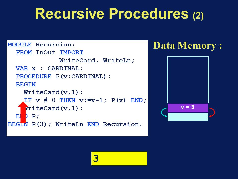 Data Memory : v = 3 MODULE Recursion; FROM InOut IMPORT WriteCard, WriteLn; VAR x : CARDINAL; PROCEDURE P(v:CARDINAL); BEGIN WriteCard(v,1); IF v # 0 THEN v:=v-1; P(v) END; WriteCard(v,1); END P; BEGIN P(3); WriteLn END Recursion.